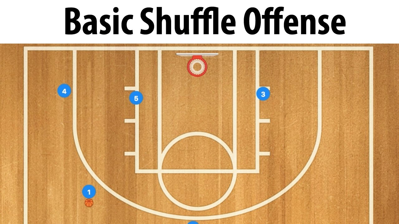 Basic Cut Shuffle Offense Basketball Offense - YouTube