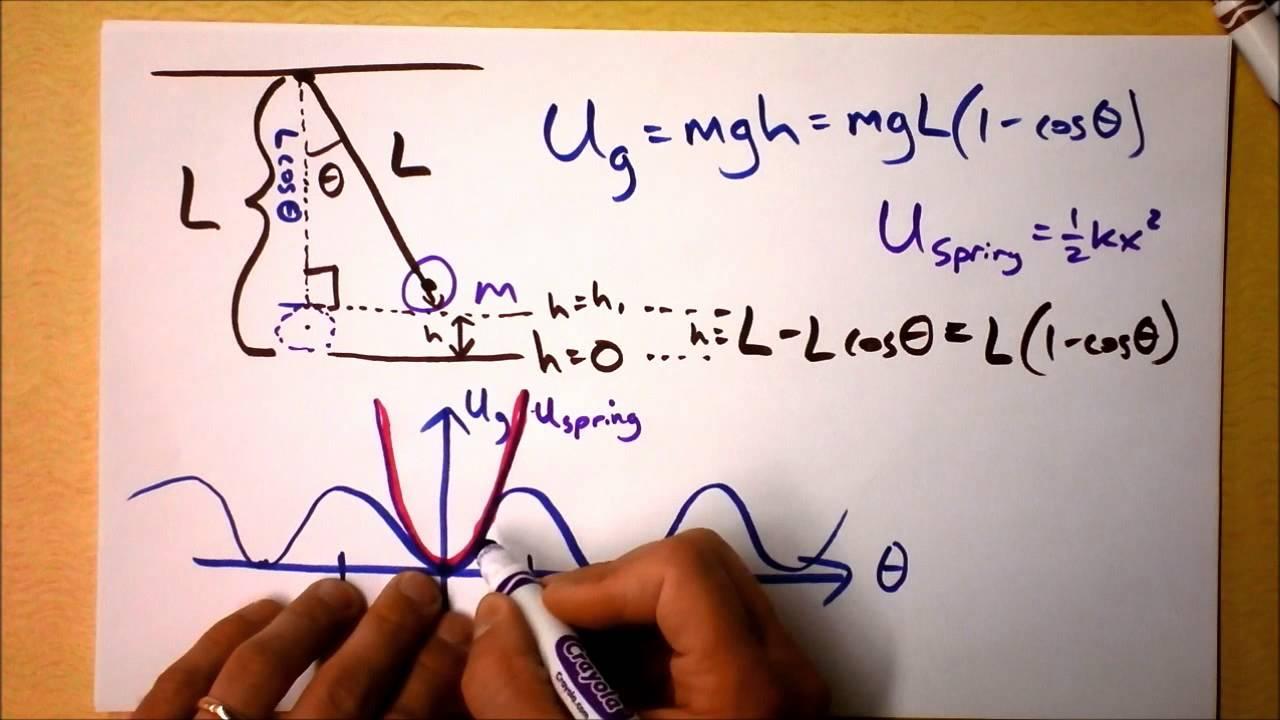 Pendulum Modeled as Mass on a Spring   Doc Physics