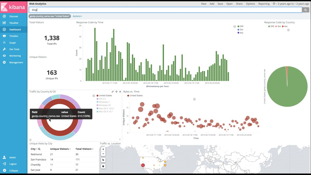 New Features in Kibana 5