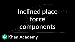 Inclined Plane Force Components