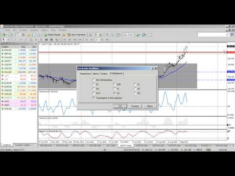 Среднесрочный анализ валютных курсов на Форекс от 10.09.2014