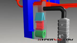 1.0 - HVAC SYSTEM OVERVIEW (Hypervac Duct Cleaning - Basic Training Series)