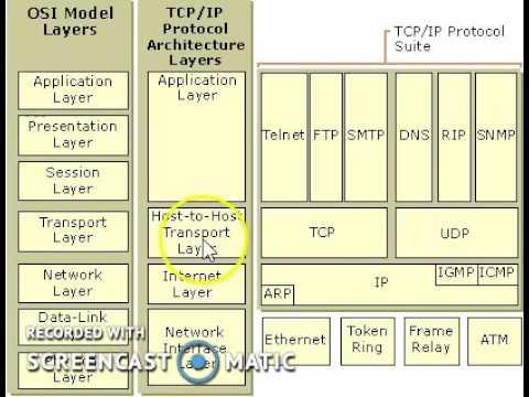 YoLinux LDAP Tutorial: Deploying OpenLDAP x