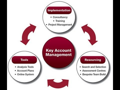 account management solutions for sales driven organisations.Hands ...