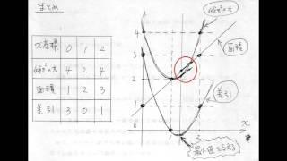 ラグランジュ運動方程式