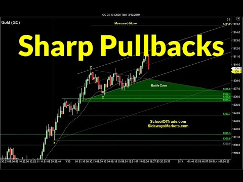 Trading Sharp Pullbacks | Crude Oil, Emini, Nasdaq, Gold & Euro