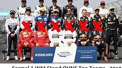 Formel 1 WM Stand OHNE TOP TEAMS - 2019 Formula 1 Season - #Formel1 #Formula1 #F1