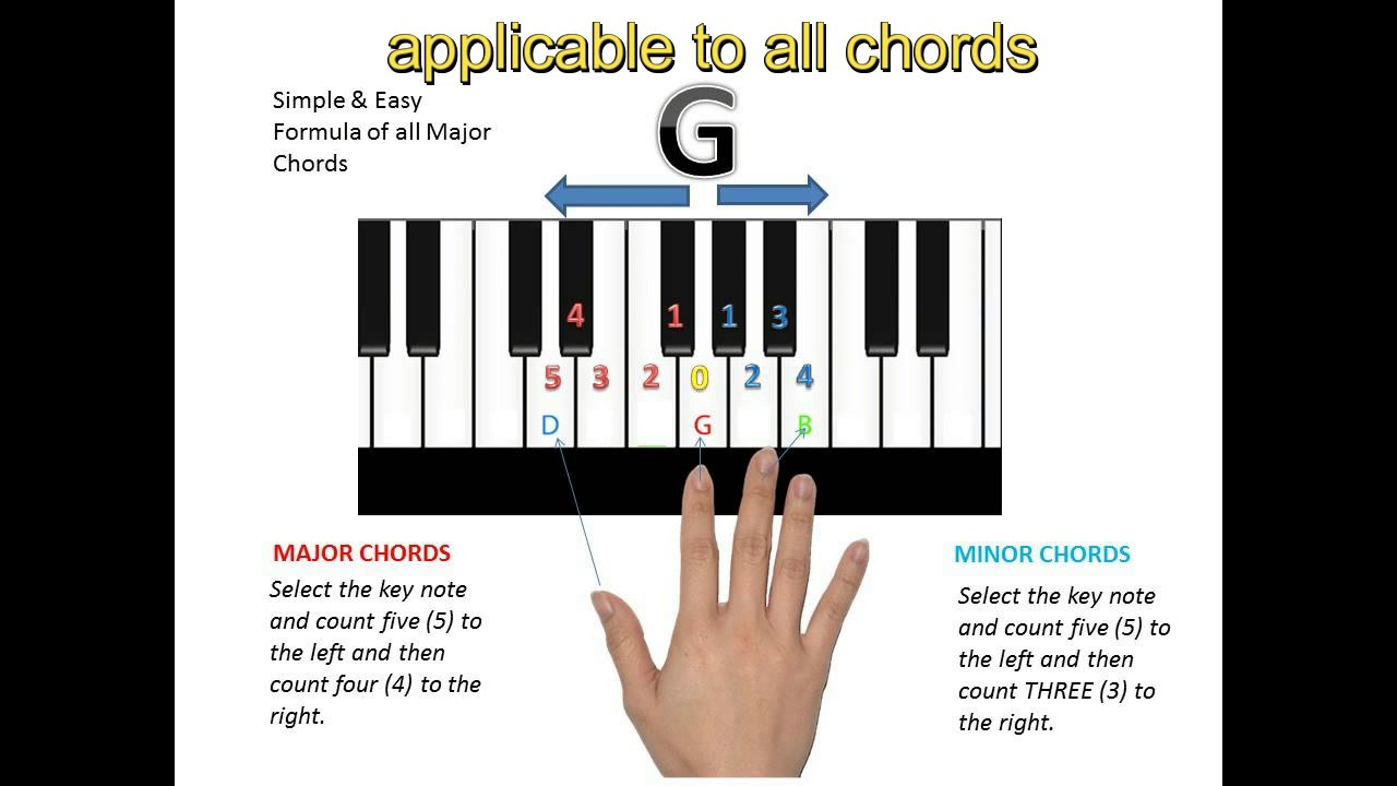 Chords basic pattern of pianokeyboards tutorial for the beginners chords basic pattern of pianokeyboards tutorial for the beginners hexwebz Image collections