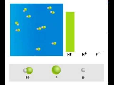 HCl And HF Gases Solubility In Water