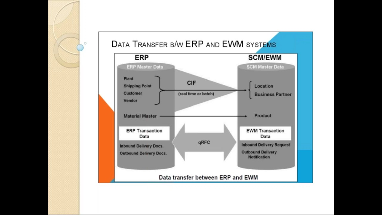 Sap Ewm Training Part 1 Core Interface In A Nutshell