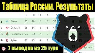 Подводим итоги 25 тура чемпионата России по футболу РПЛ Результаты расписание таблица
