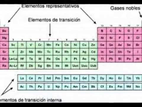 Tabla periodica actual grupos familias y periodos youtube urtaz