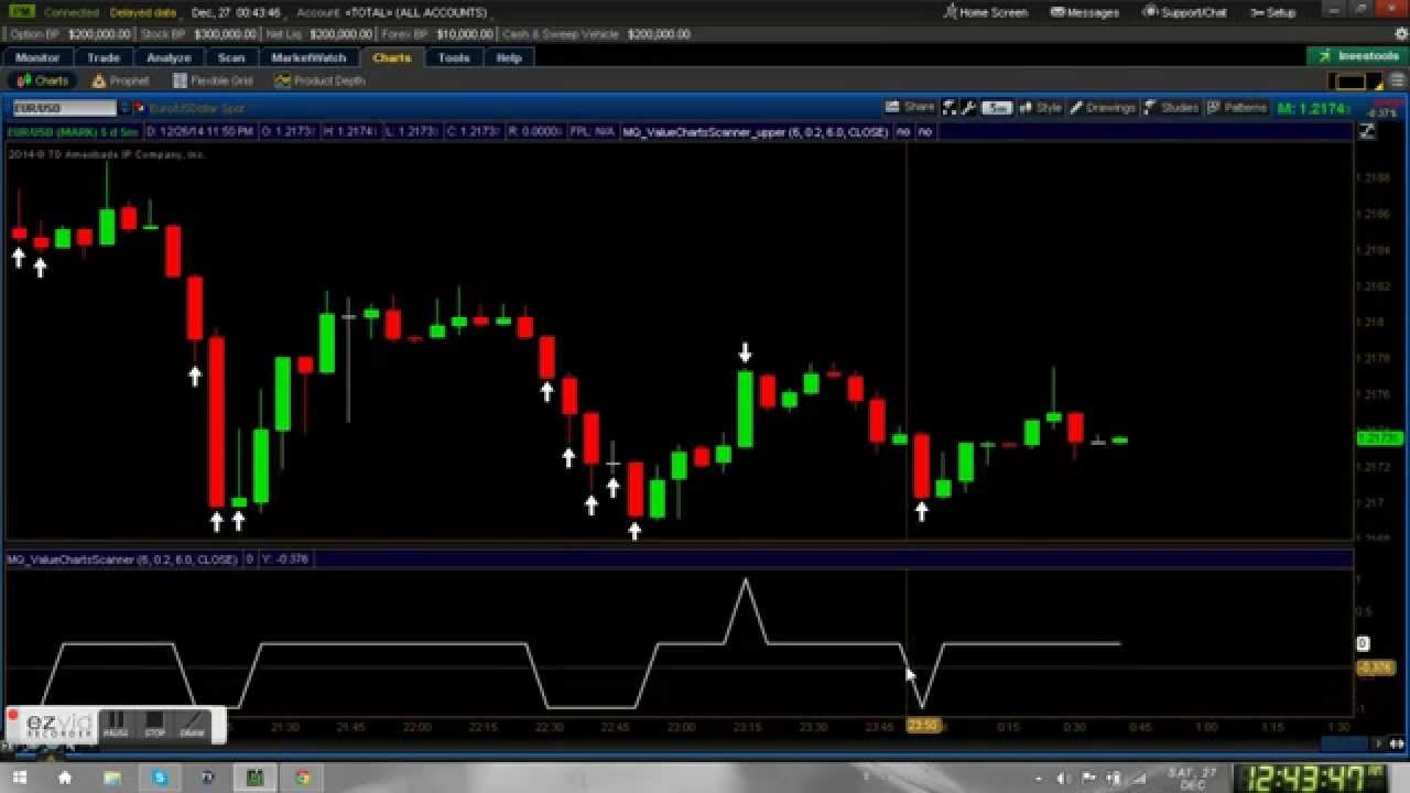 Thinkorswim binary options
