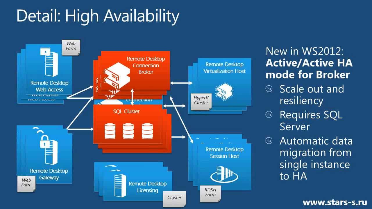 vdi  u0026 app-v 5 0  windows server 2012 remote desktop services