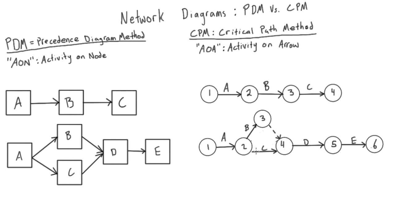 Introduction To CPM Network Diagrams YouTube