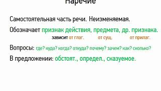 Наречие (6 класс, видеоурок-презентация)