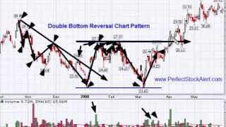 The Double Bottom Chart Pattern