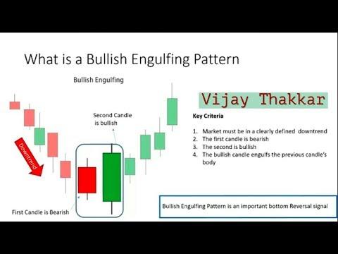 How to use in Bullish Engulfing Pattern in Hindi  EP 4  by Vijay Thakkar