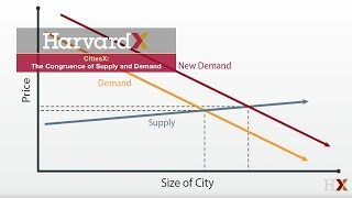 The Congruence of Supply and Demand