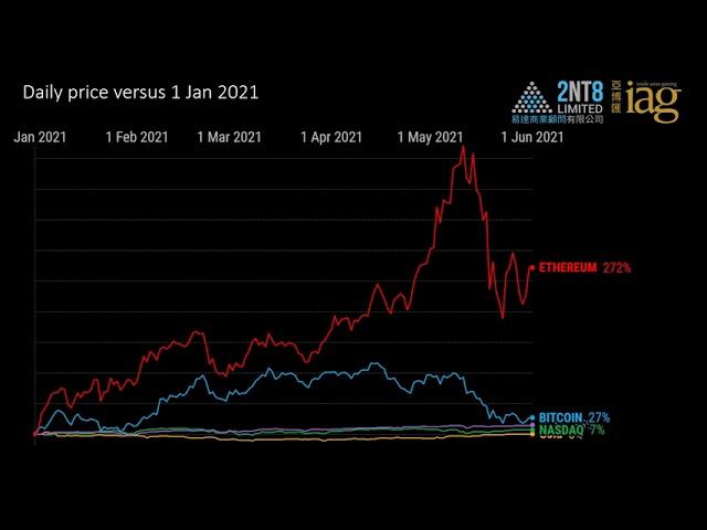 Video 49. Cryptocurrencies vs. Gold vs. Stocks through 1 June 2021