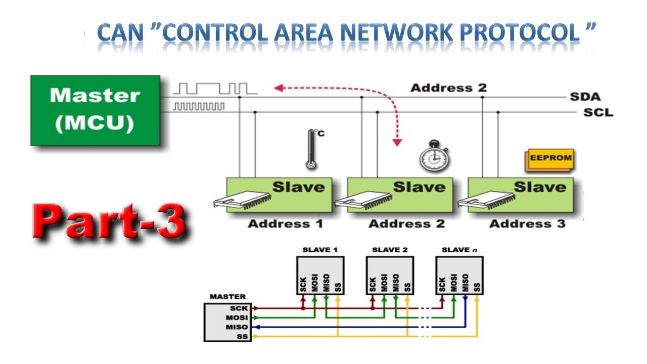 controller area network cable related keywords \u0026 suggestionscontroller area network can part 3 youtube