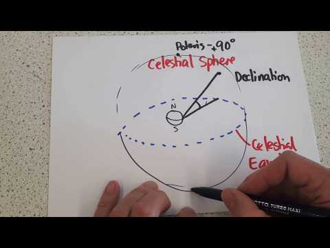 P7 Galactic Sphere, Declination, Right Ascention
