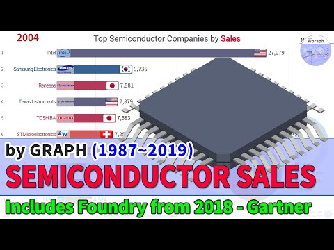 Top Semiconductor Companies Sales Ranking History (1987~2019) [Includes Foundry From 2018]