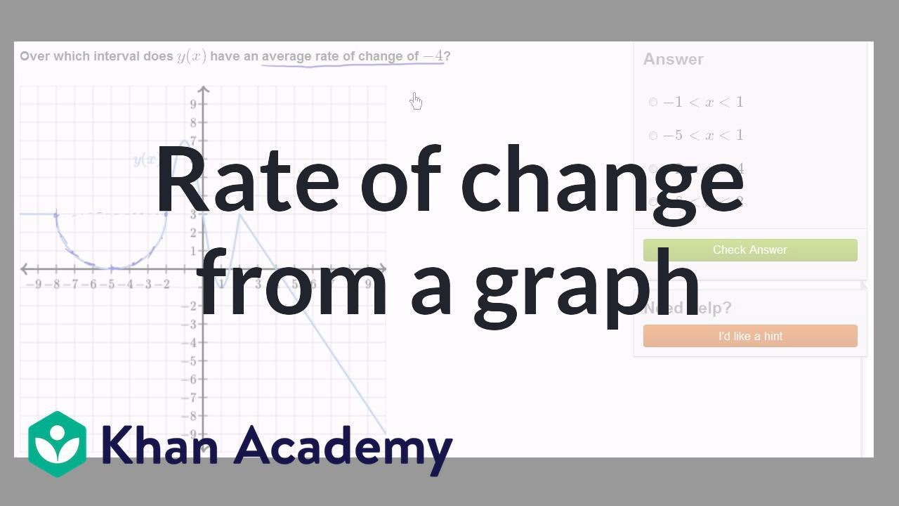 medium resolution of Worked example: average rate of change from graph (video)   Khan Academy