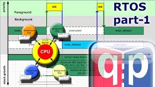 Embedded Programming Lesson 22: RTOS part-1