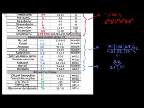 Введение в лабораторные значения и нормальные диапазоны