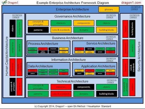 Enterprise       Architecture    Framework    Diagram     Dragon1  YouTube