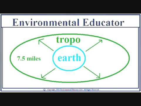 The Troposphere is first layer of earths atmosphere - Atmos 2/7