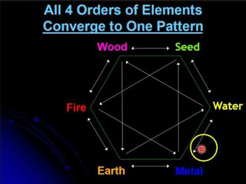 6-element acupuncture: Basic geometry of 6 elements & 12 meridians ...
