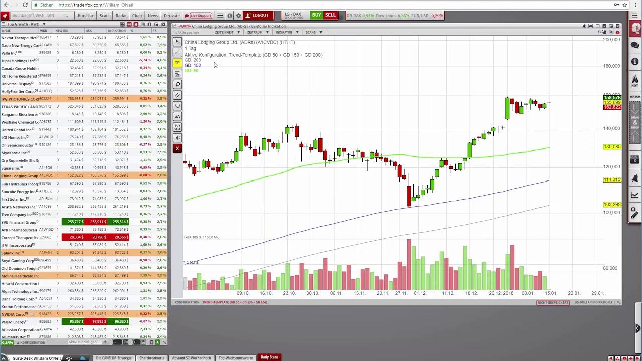 Top Growth Stocks to Watch - Diese Wachstumsaktien sind ...