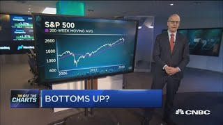 Technician: Market bottom is near. Here are the stocks to play