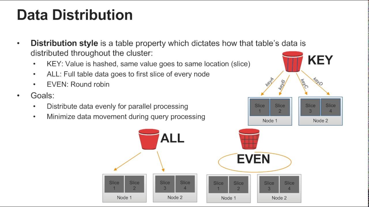 Data Warehousing with Amazon Redshift