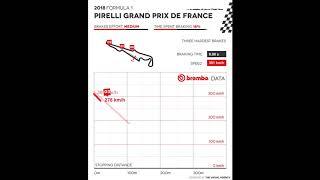 Brembo Grand Prix France 2018 analysis