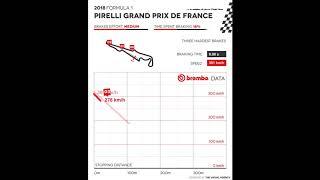 Brembo Grand Prix France 2018 analysis