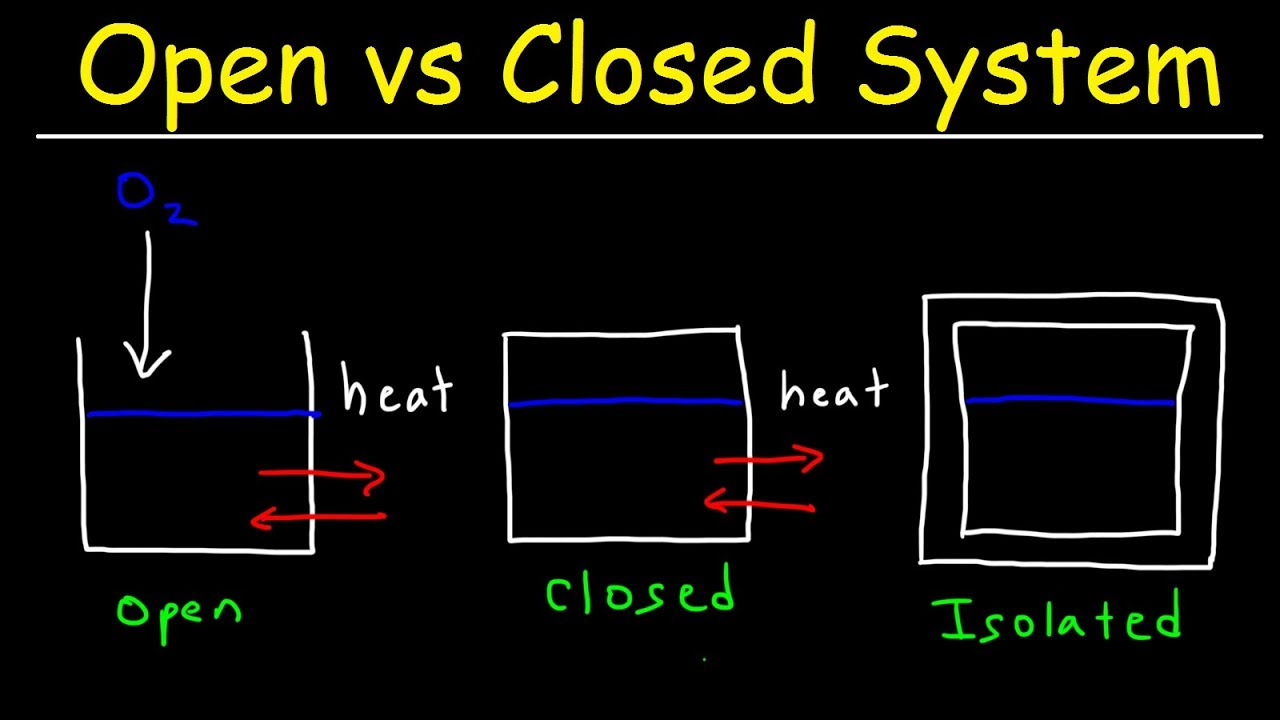 hight resolution of open system closed system and isolated system thermodynamics physics
