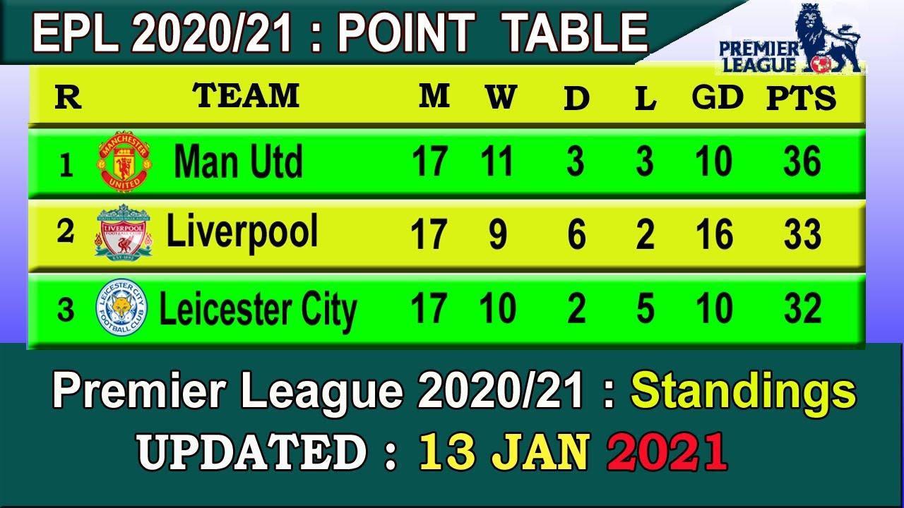Premier League Football Table