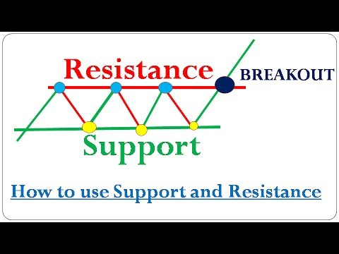 Support and Resistance Part   1 Technical Analysis  !! How to Draw Support and Resistance Properly