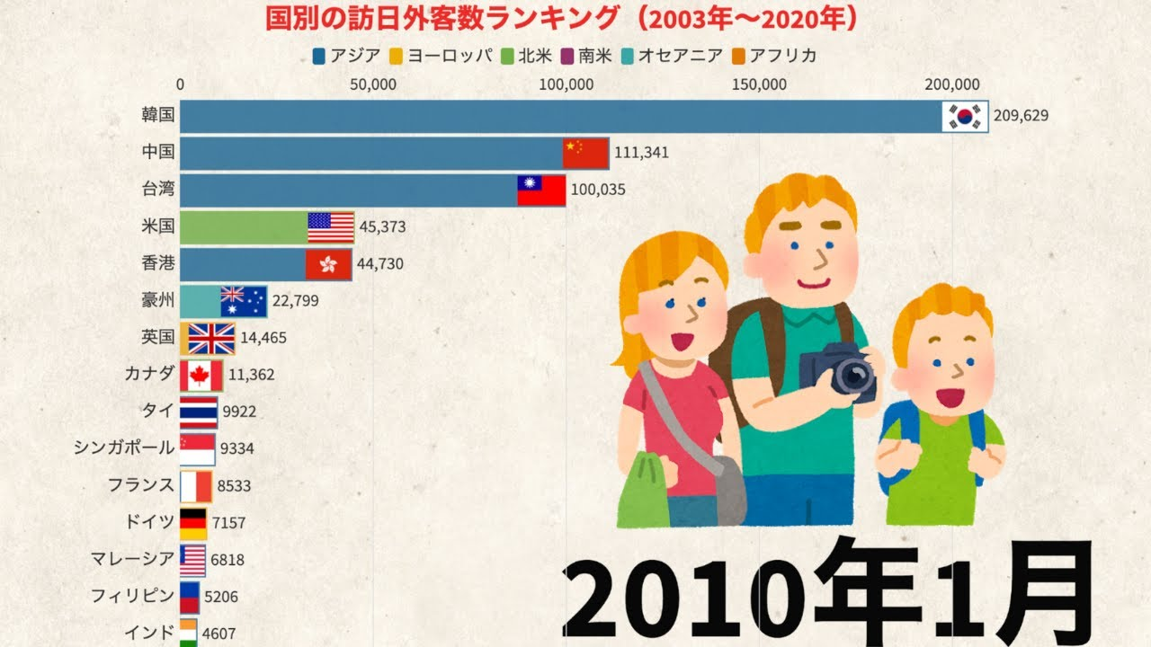 日本に訪れる外国人観光客数の国別ランキング(2003年〜2020年5月)