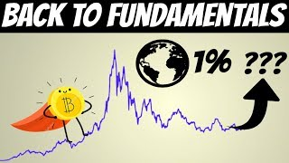 Bitcoin Fundamentals | If you own 0.22 BTC, You Are In 1% (World