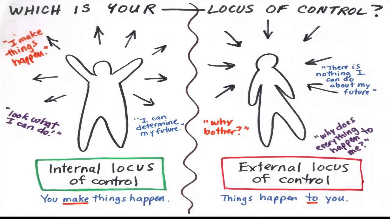 locus of control After completing the locus of control scale, i found that the results translated to what i have known to be true my whole life- that i have an internal locus of control.