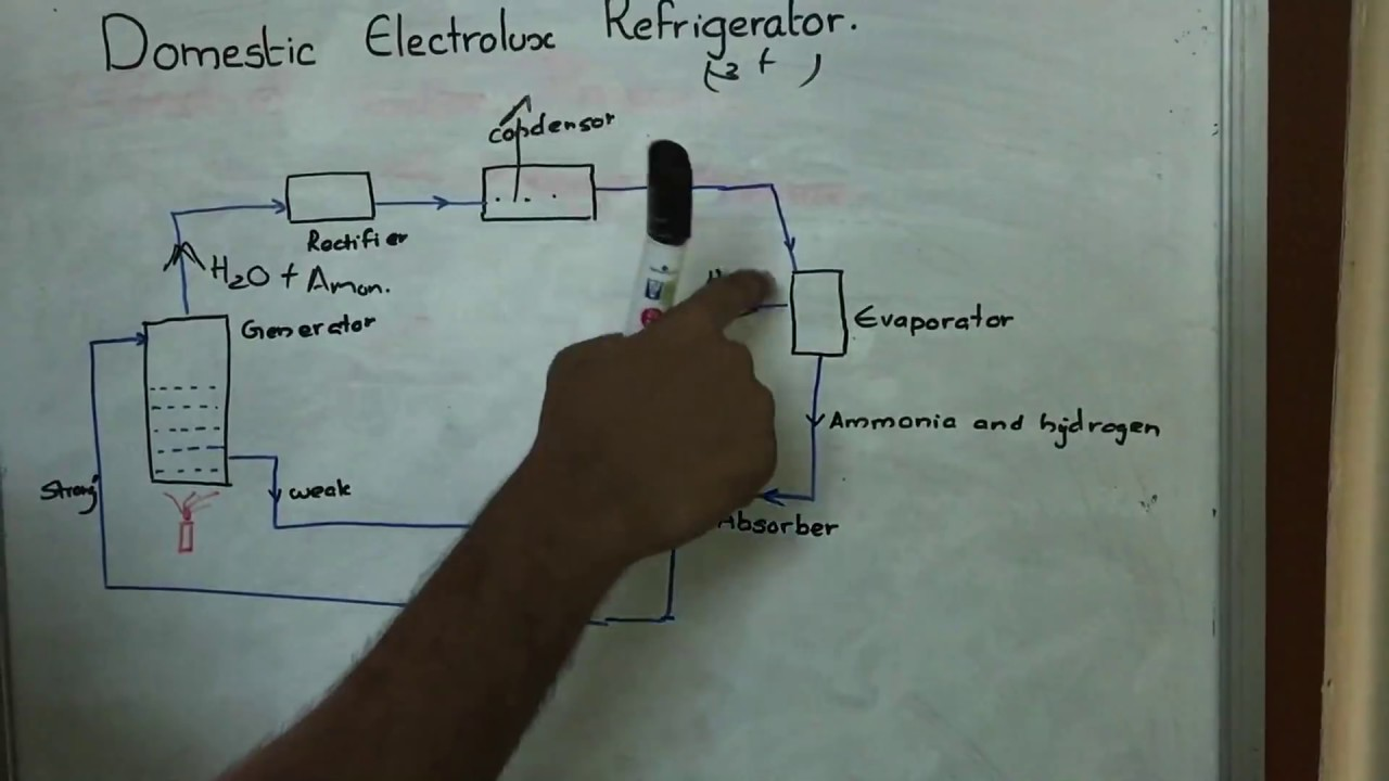domestic electrolux refrigerator in refrigeration airconditioning rac lectures [ 1280 x 720 Pixel ]
