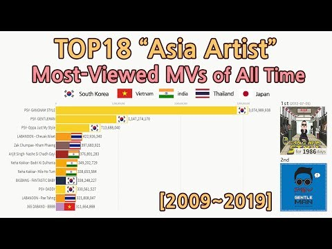 "|2009~2019| TOP18 ""Asia Artist"" Most-Viewed MVs Of All Time [data Visualization]"