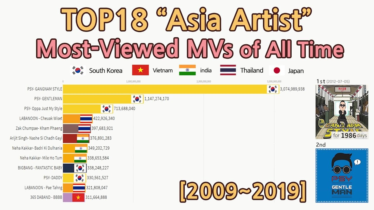 2009 2019 Top18 Asia Artist Most Viewed Mvs Of All Time Data Visualization Youtube