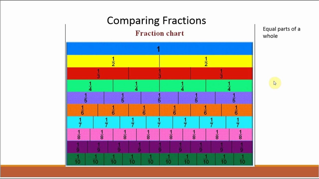 Download Fraction Lesson wjoe