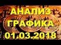 BTC/USD — Биткойн Bitcoin обзор цены / график цены на 01.03.2018 / 01 марта 2018 года