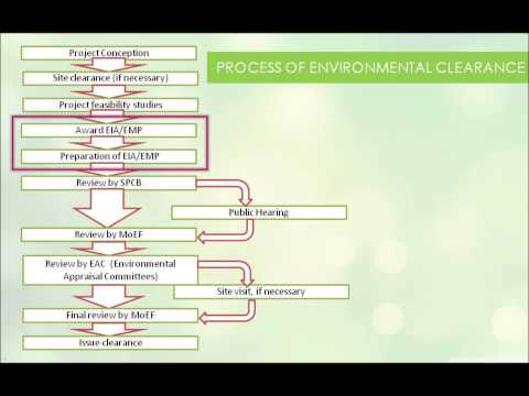 Architecture EIA Environment impact assessment